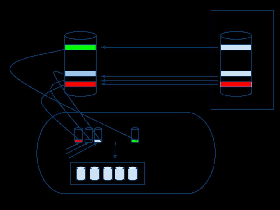 EMC Storage Pool Deep Dive: Design Considerations & Caveats – VIJAY
