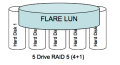 Traditional RAID Group Architecture