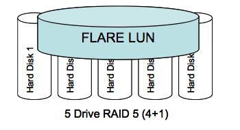 EMC Storage Pool Deep Dive: Design Considerations & Caveats