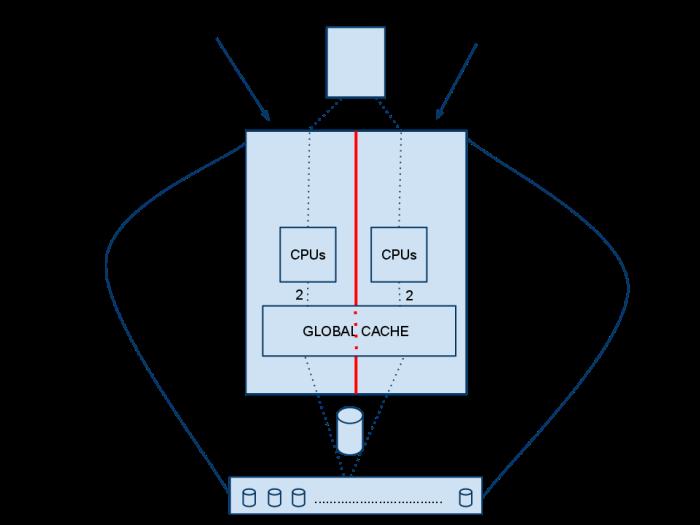 VMAX single engine IO flow