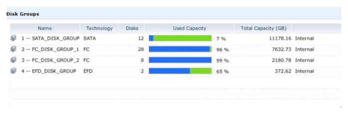 VMAX Disk Groups