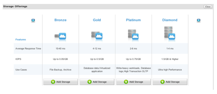 VMAX CE Storage Offerings