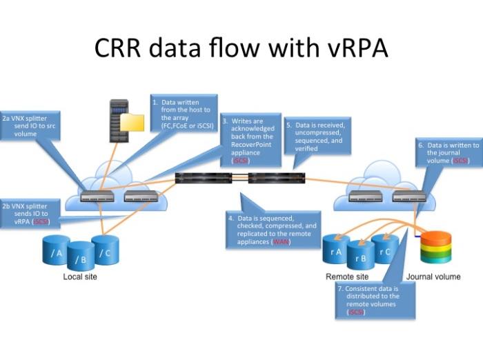vRPA_data_flow
