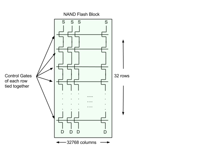 NAND Flash Block