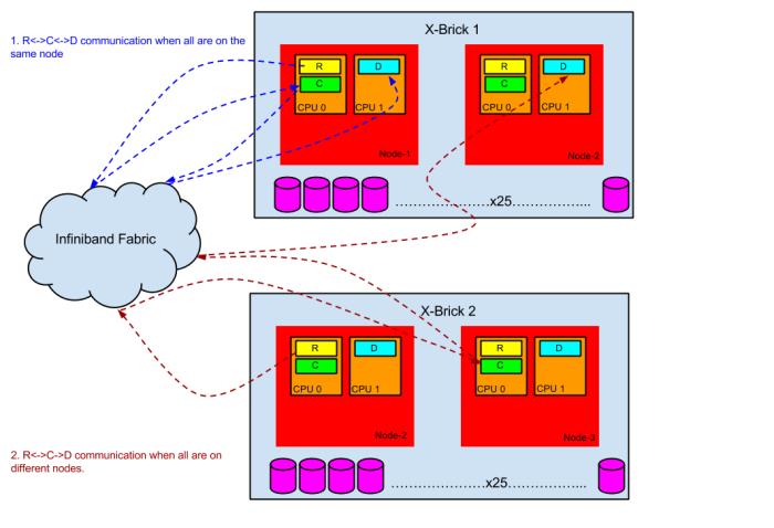 XtremIO Module Communication