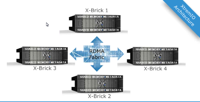 X-Brick Scaleout