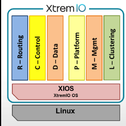 XtremIO Software Architecture