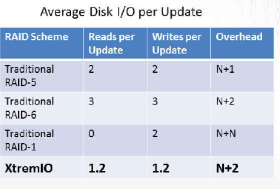 XDP vs RAID Overhead
