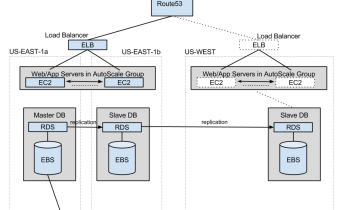 AWS App Architecture