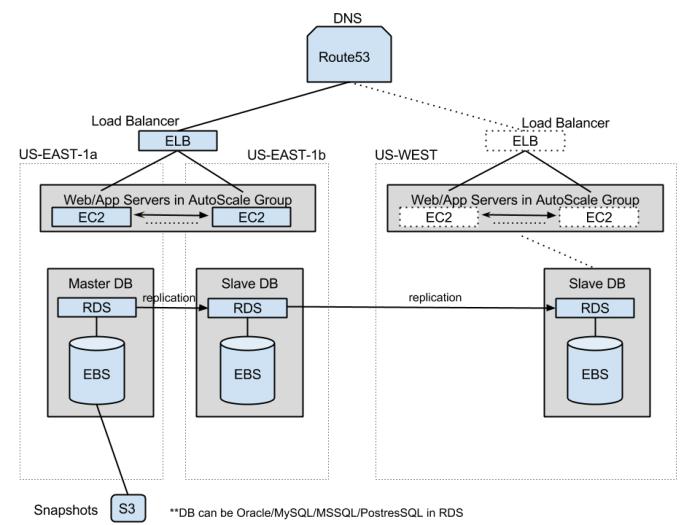 AWS App Architecture